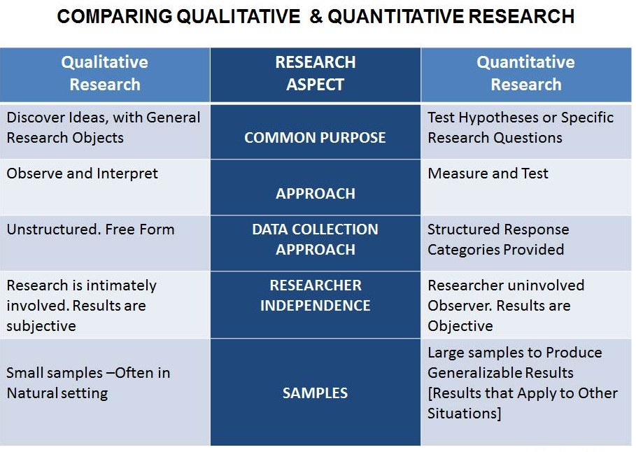 Chart comparing qualitative and quantitative research
