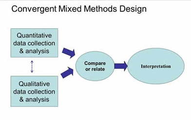 Flow chart of convergent mixed methods design
