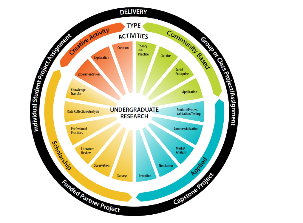 Undergraduate research wheel diagram