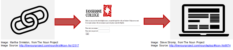 Image shows two chain links with an arrow to the Fanshawe user authentcation login page and another arrow pointing to a laptop