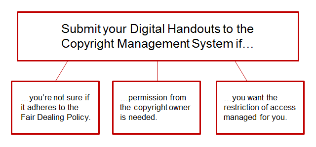 Submit your digital handout to the Copyright Management System if: 1) you're not sure if it adheres to the Fair Dealing Policy, 2) the permission from the copyright owner is needed, 3) you want the restriction of access managed for you