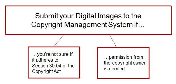 Submit your digital images to the Copyright Management System if: 1) you're not sure if it adheres to Section 30.04 of the Copyright Act, 2) permission from the copyright owner is needed.