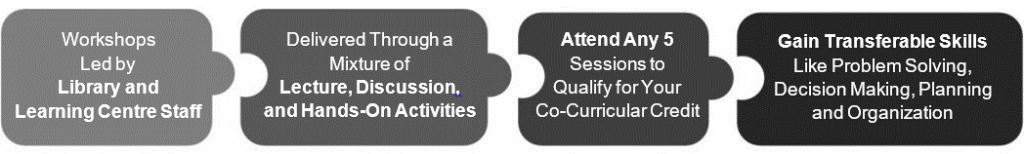 Puzzle image describing CCR workshops and their benefits