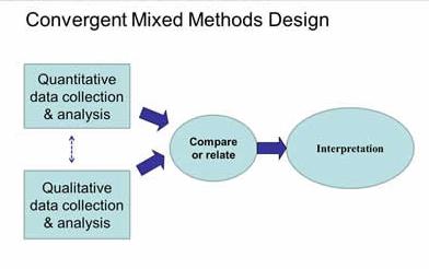 Flowchart detailing the convergent mixed methods design